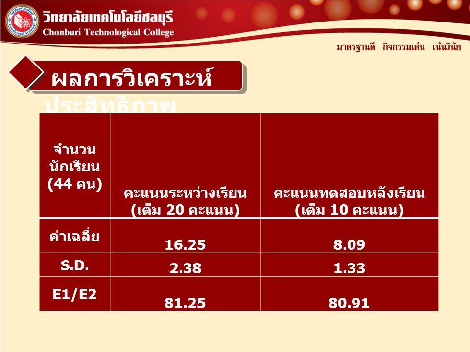 ผลการวิเคราะห์ ประสิทธิภาพ จำนวน นักเรียน (44 คน ) คะแนนระหว่างเรียน ( เต็ม 20 คะแนน ) คะแนนทดสอบหลังเรียน ( เต็ม 10 คะแนน ) ค่าเฉลี่ย 16.258.09 S.D.