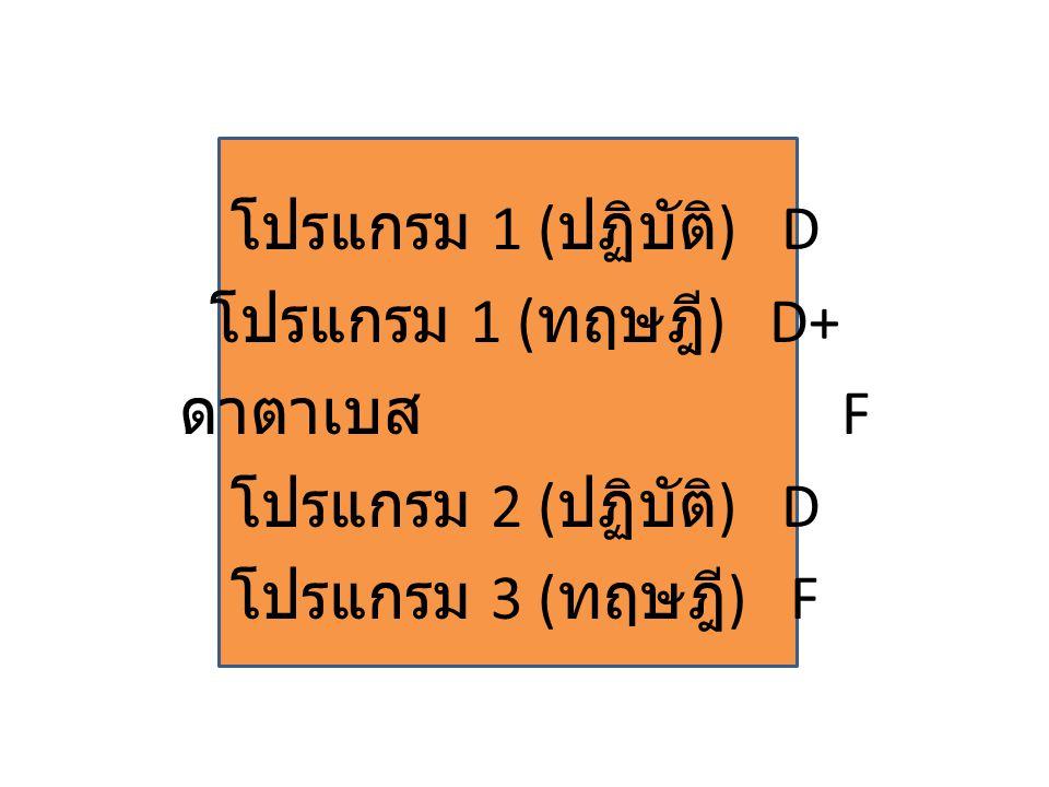 โปรแกรม 1 ( ปฏิบัติ ) D โปรแกรม 1 ( ทฤษฎี ) D+ ดาตาเบส F โปรแกรม 2 ( ปฏิบัติ ) D โปรแกรม 3 ( ทฤษฎี ) F