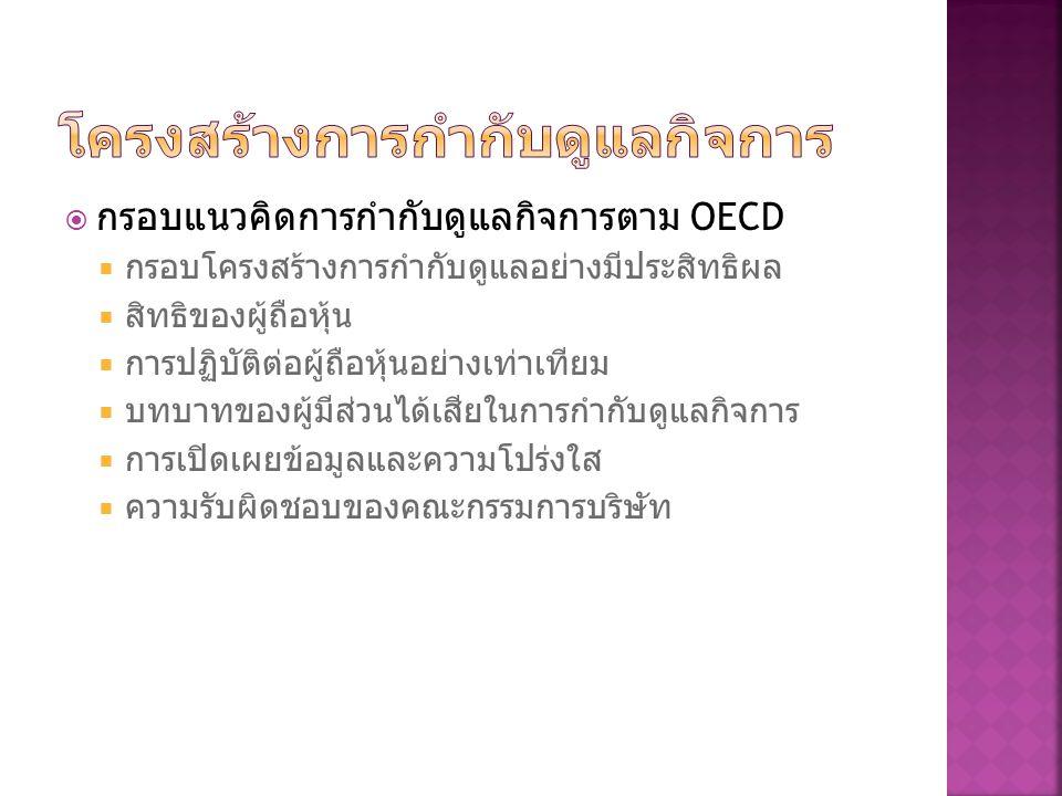  กรอบแนวคิดการกำกับดูแลกิจการตาม OECD  กรอบโครงสร้างการกำกับดูแลอย่างมีประสิทธิผล  สิทธิของผู้ถือหุ้น  การปฏิบัติต่อผู้ถือหุ้นอย่างเท่าเทียม  บทบ