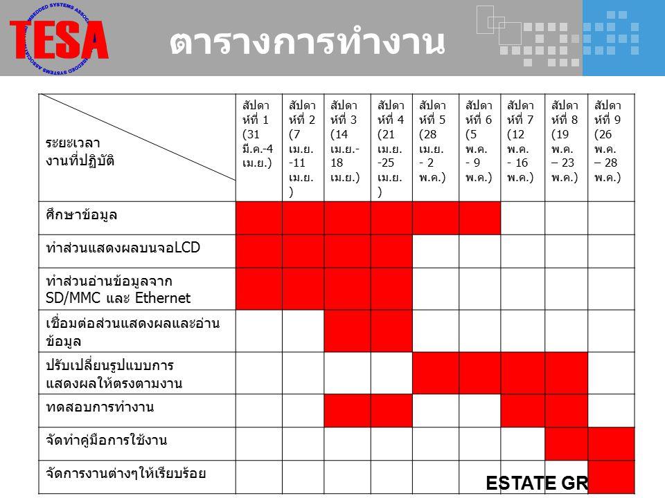 ESTATE GROUP ปัญหาที่พบ  ยังไม่สามารถแสดงภาษาไทยได้  บอร์ด FPGA เสีย  ต้องเปลี่ยนตารางการทำงานใหม่ เนื่องจากว่ามีการเพิ่มเติมโจทย์