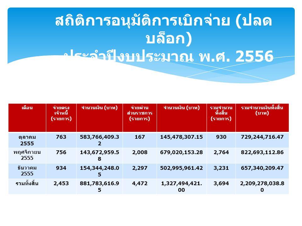 เดือนจ่ายตรง เจ้าหนี้ ( รายการ ) จำนวนเงิน ( บาท ) จ่ายผ่าน ส่วนราชการ ( รายการ ) จำนวนเงิน ( บาท ) รวมจำนวน ทั้งสิ้น ( รายการ ) รวมจำนวนเงินทั้งสิ้น ( บาท ) ตุลาคม 2555 763583,766,409.3 2 167145,478,307.15930729,244,716.47 พฤศจิกายน 2555 756143,672,959.5 8 2,008679,020,153.282,764822,693,112.86 ธันวาคม 2555 934154,344,248.0 5 2,297502,995,961.423,231657,340,209.47 รวมทั้งสิ้น 2,453881,783,616.9 5 4,4721,327,494,421.
