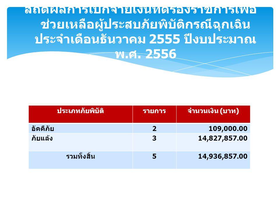 ประเภทภัยพิบัติรายการจำนวนเงิน ( บาท ) อัคคีภัย 2109,000.00 ภัยแล้ง 314,827,857.00 รวมทั้งสิ้น 514,936,857.00 สถิติผลการเบิกจ่ายเงินทดรองราชการเพื่อ ช่วยเหลือผู้ประสบภัยพิบัติกรณีฉุกเฉิน ประจำเดือนธันวาคม 2555 ปีงบประมาณ พ.
