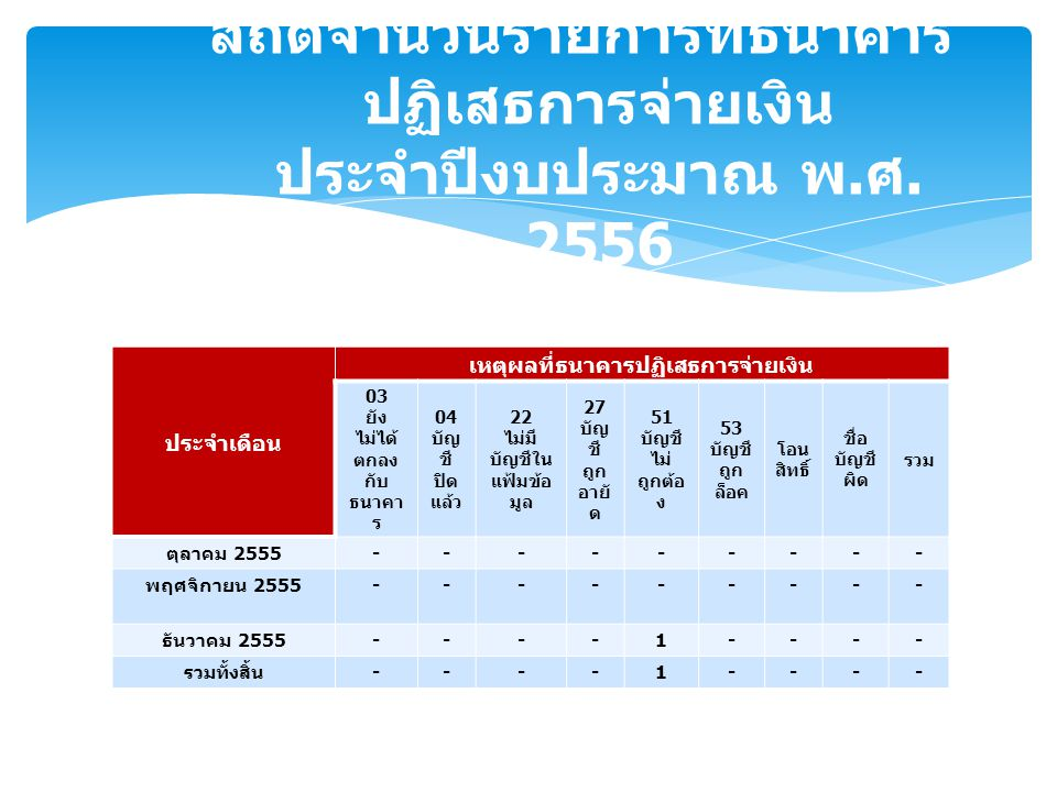 ประจำเดือน เหตุผลที่ธนาคารปฏิเสธการจ่ายเงิน 03 ยัง ไม่ได้ ตกลง กับ ธนาคา ร 04 บัญ ชี ปิด แล้ว 22 ไม่มี บัญชีใน แฟ้มข้อ มูล 27 บัญ ชี ถูก อายั ด 51 บัญชี ไม่ ถูกต้อ ง 53 บัญชี ถูก ล็อค โอน สิทธิ์ ชื่อ บัญชี ผิด รวม ตุลาคม 2555 --------- พฤศจิกายน 2555 --------- ธันวาคม 2555 ----1---- รวมทั้งสิ้น ----1---- สถิติจำนวนรายการที่ธนาคาร ปฏิเสธการจ่ายเงิน ประจำปีงบประมาณ พ.