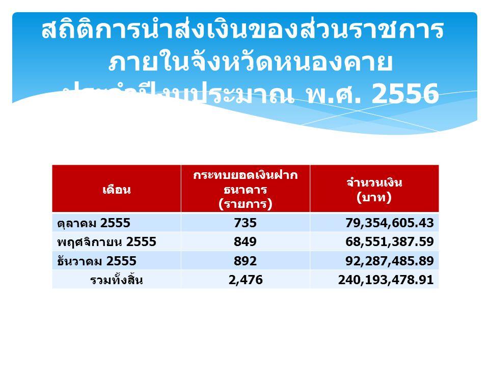 เดือน กระทบยอดเงินฝาก ธนาคาร ( รายการ ) จำนวนเงิน ( บาท ) ตุลาคม 2555 73579,354,605.43 พฤศจิกายน 2555 84968,551,387.59 ธันวาคม 2555 89292,287,485.89 รวมทั้งสิ้น 2,476240,193,478.91 สถิติการนำส่งเงินของส่วนราชการ ภายในจังหวัดหนองคาย ประจำปีงบประมาณ พ.