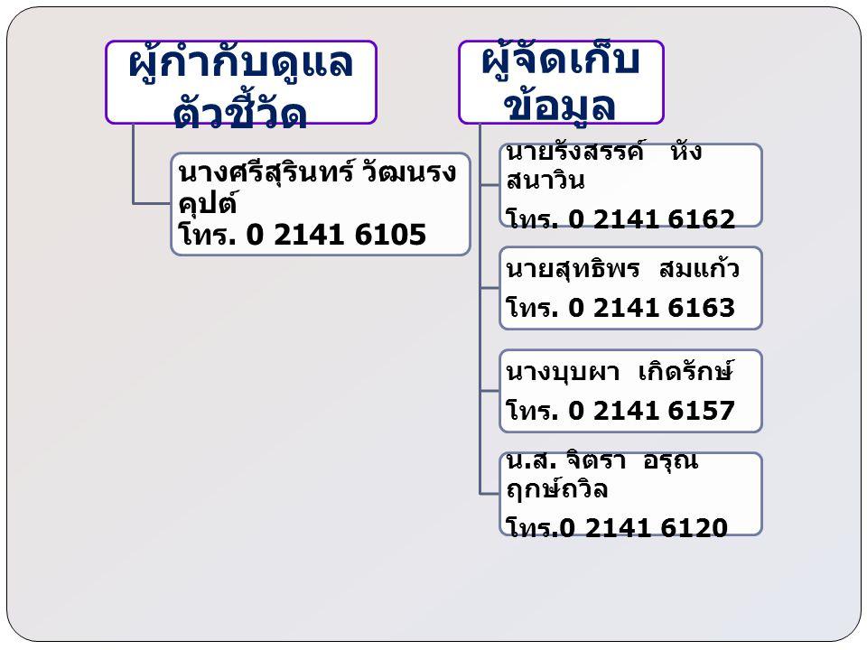 ผู้กำกับดูแล ตัวชี้วัด นางศรีสุรินทร์ วัฒนรง คุปต์ โทร. 0 2141 6105 ผู้จัดเก็บ ข้อมูล นายรังสรรค์ หัง สนาวิน โทร. 0 2141 6162 นายสุทธิพร สมแก้ว โทร. 0