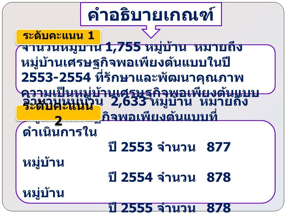 ความสุขมวลรวมของหมู่บ้านเศรษฐกิจพอเพียง ต้นแบบ เพิ่มขึ้น ร้อยละ 50 (จำนวน 1,317 หมู่บ้าน) คำอธิบายเกณฑ์ ระดับคะแนน 5 มีการประเมินความสุขมวลรวม ครั้งที่ 2 (เดือน สิงหาคม 2555) และ ความสุขมวลรวมของหมู่บ้านเศรษฐกิจพอเพียง ต้นแบบ เพิ่มขึ้นร้อยละ 40 (จำนวน 1,054 หมู่บ้าน) ระดับคะแนน 4 มีการประเมินความสุขมวลรวม ( Gross Village Happiness : GVH ) ครั้งที่ 1 (เดือนมีนาคม 2555) (จำนวน 2,633 หมู่บ้าน) ระดับคะแนน 3