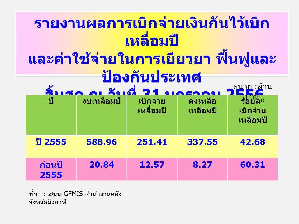 รายงานผลการเบิกจ่ายเงินกันไว้เบิก เหลื่อมปี และค่าใช้จ่ายในการเยียวยา ฟื้นฟูและ ป้องกันประเทศ สิ้นสุด ณ วันที่ 31 มกราคม 2556 รายงานผลการเบิกจ่ายเงินกันไว้เบิก เหลื่อมปี และค่าใช้จ่ายในการเยียวยา ฟื้นฟูและ ป้องกันประเทศ สิ้นสุด ณ วันที่ 31 มกราคม 2556 ปีงบเหลื่อมปีเบิกจ่าย เหลื่อมปี คงเหลือ เหลื่อมปี ร้อยละ เบิกจ่าย เหลื่อมปี ปี 2555 588.96251.41337.5542.68 ก่อนปี 2555 20.8412.578.2760.31 หน่วย : ล้าน บาท ที่มา : ระบบ GFMIS สำนักงานคลัง จังหวัดบึงกาฬ
