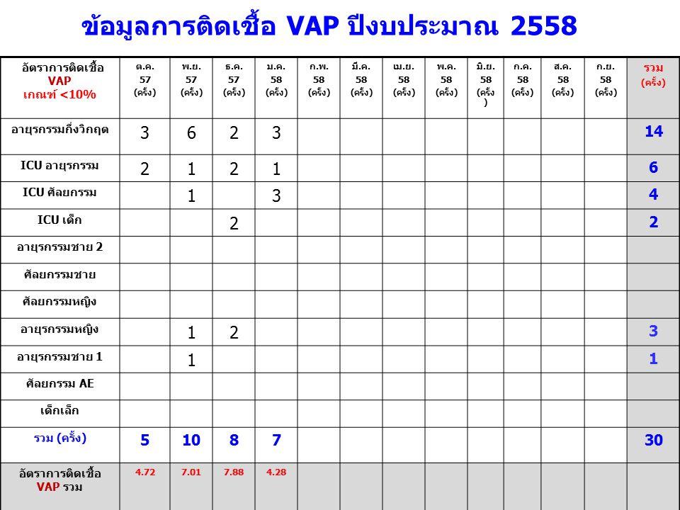 อัตราการติดเชื้อ VAP เกณฑ์ <10% ต.ค. 57 (ครั้ง) พ.ย. 57 (ครั้ง) ธ.ค. 57 (ครั้ง) ม.ค. 58 (ครั้ง) ก.พ. 58 (ครั้ง) มี.ค. 58 (ครั้ง) เม.ย. 58 (ครั้ง) พ.ค.