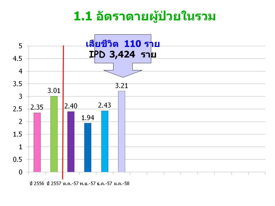 1.1 อัตราตายผู้ป่วยในรวม เสียชีวิต 110 ราย IPD 3,424 ราย