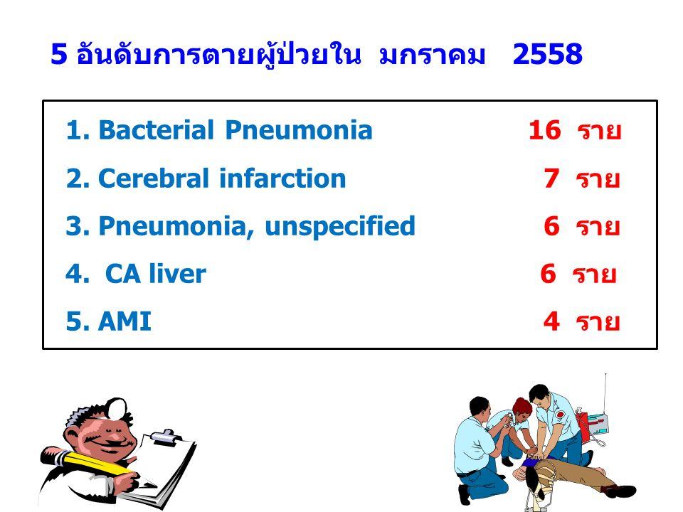 5 อันดับการตายผู้ป่วยใน มกราคม 2558 1. Bacterial Pneumonia 16 ราย 2. Cerebral infarction 7 ราย 3. Pneumonia, unspecified 6 ราย 4. CA liver 6 ราย 5. AM