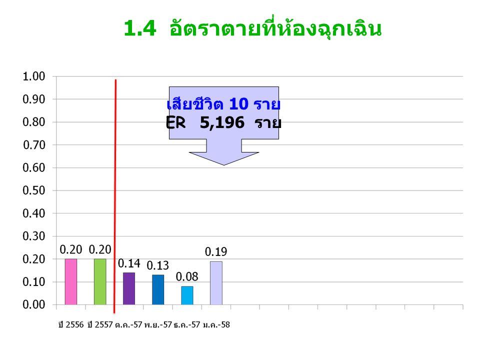1.4 อัตราตายที่ห้องฉุกเฉิน เสียชีวิต 10 ราย ER 5,196 ราย