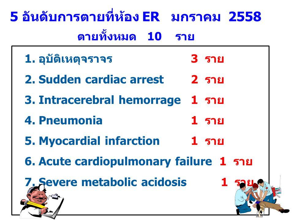 5 อันดับการตายที่ห้อง ER มกราคม 2558 1. อุบัติเหตุจราจร3 ราย 2. Sudden cardiac arrest2 ราย 3. Intracerebral hemorrage1 ราย 4. Pneumonia1 ราย 5. Myocar