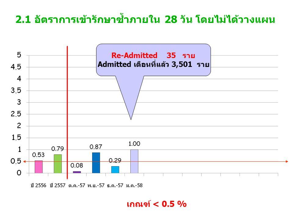 2.1 อัตราการเข้ารักษาซ้ำภายใน 28 วัน โดยไม่ได้วางแผน เกณฑ์ < 0.5 % Re-Admitted 35 ราย Admitted เดือนที่แล้ว 3,501 ราย