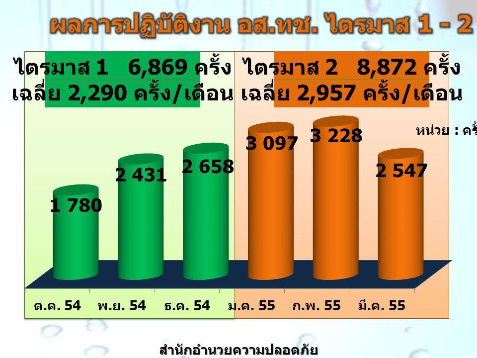 หน่วย : ครั้ง ไตรมาส 1 6,869 ครั้ง เฉลี่ย 2,290 ครั้ง / เดือน ไตรมาส 2 8,872 ครั้ง เฉลี่ย 2,957 ครั้ง / เดือน