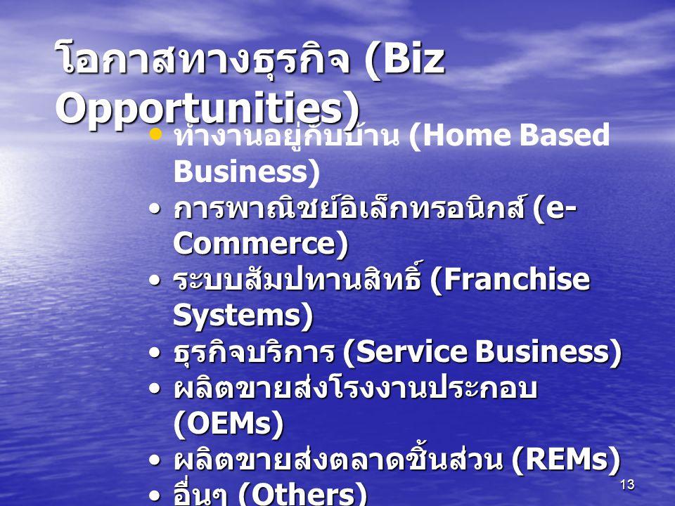 13 ทำงานอยู่กับบ้าน (Home Based Business) การพาณิชย์อิเล็กทรอนิกส์ (e- Commerce) การพาณิชย์อิเล็กทรอนิกส์ (e- Commerce) ระบบสัมปทานสิทธิ์ (Franchise Systems) ระบบสัมปทานสิทธิ์ (Franchise Systems) ธุรกิจบริการ (Service Business) ธุรกิจบริการ (Service Business) ผลิตขายส่งโรงงานประกอบ (OEMs) ผลิตขายส่งโรงงานประกอบ (OEMs) ผลิตขายส่งตลาดชิ้นส่วน (REMs) ผลิตขายส่งตลาดชิ้นส่วน (REMs) อื่นๆ (Others) อื่นๆ (Others) โอกาสทางธุรกิจ (Biz Opportunities)
