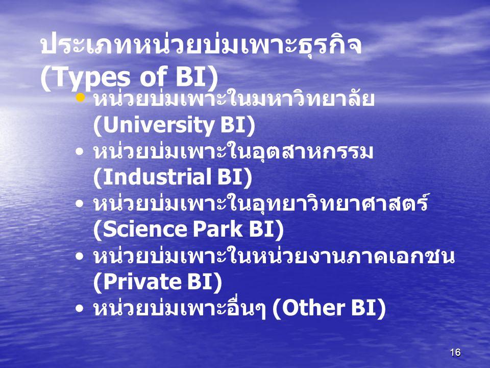 16 หน่วยบ่มเพาะในมหาวิทยาลัย (University BI) หน่วยบ่มเพาะในอุตสาหกรรม (Industrial BI) หน่วยบ่มเพาะในอุทยาวิทยาศาสตร์ (Science Park BI) หน่วยบ่มเพาะในหน่วยงานภาคเอกชน (Private BI) หน่วยบ่มเพาะอื่นๆ (Other BI) ประเภทหน่วยบ่มเพาะธุรกิจ (Types of BI)