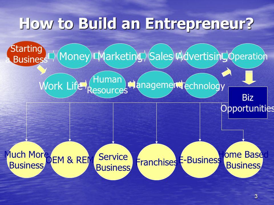 3 How to Build an Entrepreneur.