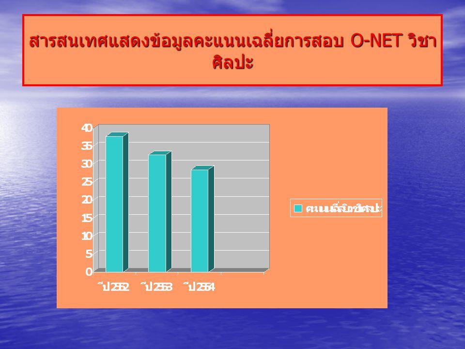 สารสนเทศแสดงข้อมูลคะแนนเฉลี่ยการสอบ O-NET วิชา ศิลปะ