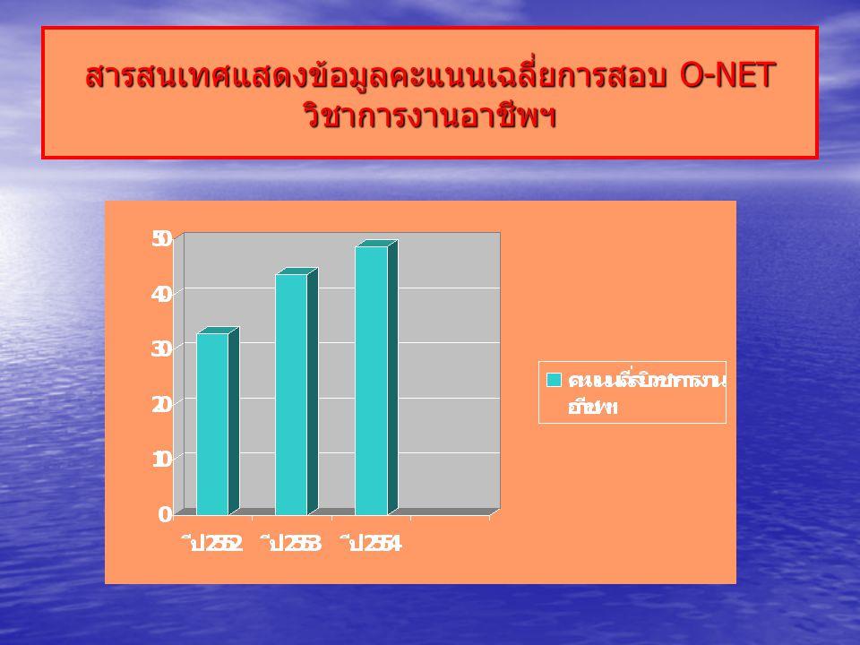 สารสนเทศแสดงข้อมูลคะแนนเฉลี่ยการสอบ O-NET วิชาการงานอาชีพฯ