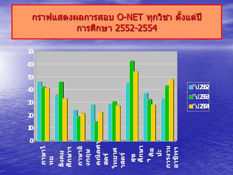 กราฟแสดงผลการสอบ O-NET ทุกวิชา ตั้งแต่ปี การศึกษา 2552-2554 ภาษาไ ทย สังคม ศึกษาฯ ภาษาอั งกฤษ คณิตศา สตร์ วิทยาศ าสตร์ สุข ศึกษา ฯ ศิล ปะ การงาน อาชีพฯ