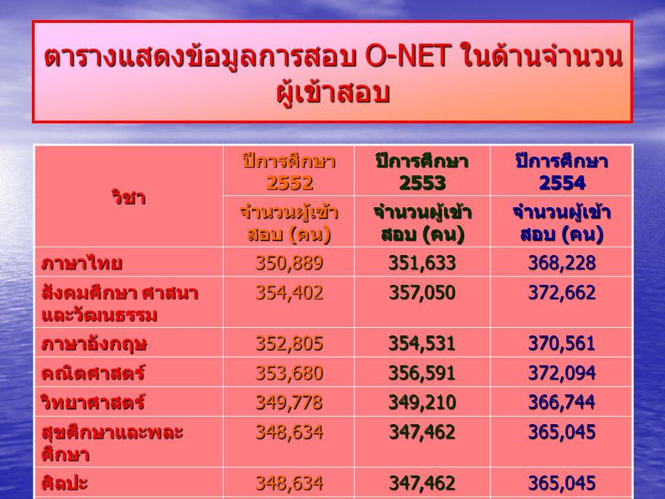 ตารางแสดงข้อมูลการสอบ O-NET ในด้านจำนวน ผู้เข้าสอบ วิชา ปีการศึกษา 2552 ปีการศึกษา 2553 ปีการศึกษา 2554 จำนวนผู้เข้า สอบ ( คน ) ภาษาไทย 350,889 351,633368,228 สังคมศึกษา ศาสนา และวัฒนธรรม 354,402357,050372,662 ภาษาอังกฤษ352,805354,531370,561 คณิตศาสตร์353,680356,591372,094 วิทยาศาสตร์349,778349,210366,744 สุขศึกษาและพละ ศึกษา 348,634347,462365,045 ศิลปะ348,634347,462365,045 การงานอาชีพและ เทคโนโลยี 348,634347,462365,045