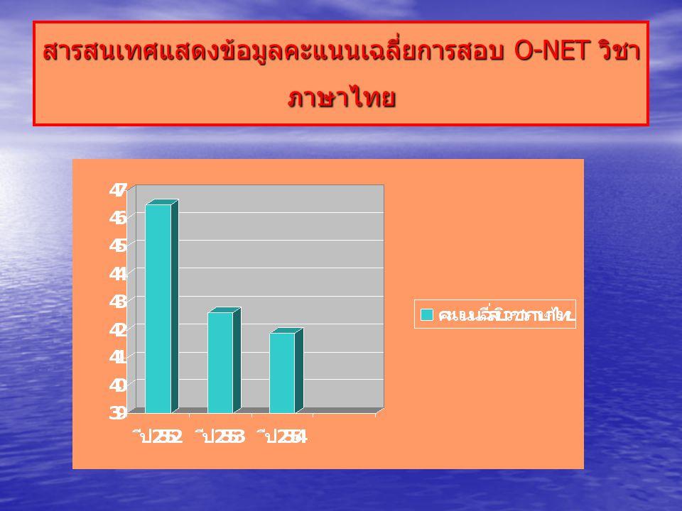 สารสนเทศแสดงข้อมูลคะแนนเฉลี่ยการสอบ O-NET วิชา ภาษาไทย