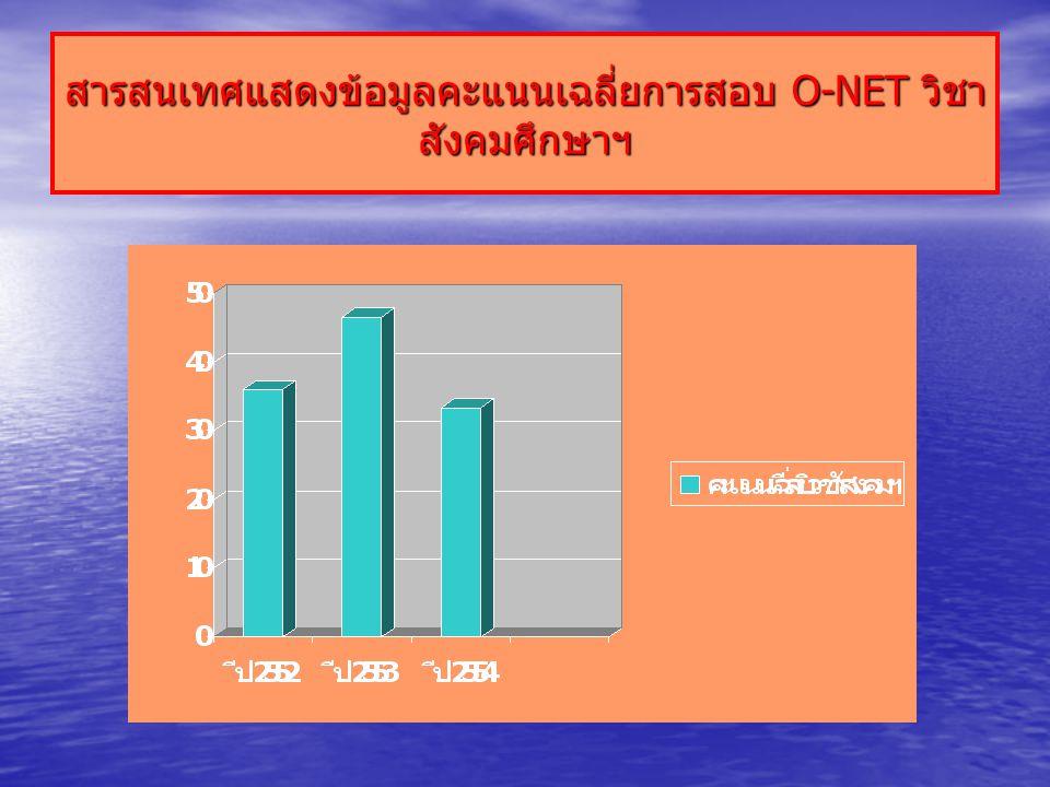 สารสนเทศแสดงข้อมูลคะแนนเฉลี่ยการสอบ O-NET วิชา สังคมศึกษาฯ