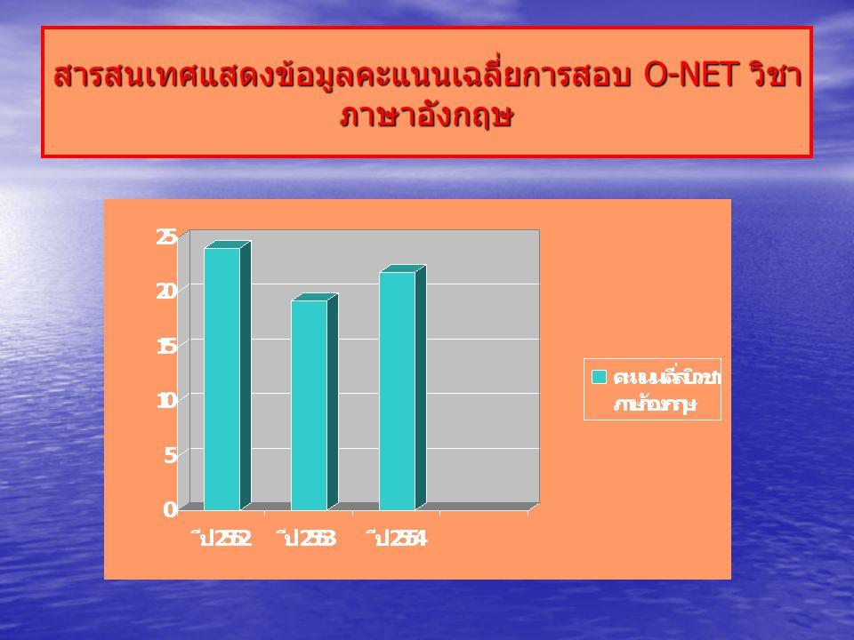 สารสนเทศแสดงข้อมูลคะแนนเฉลี่ยการสอบ O-NET วิชา ภาษาอังกฤษ