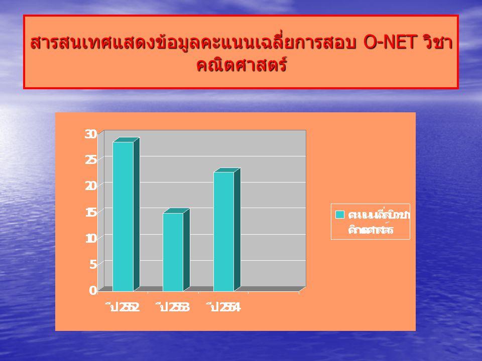 สารสนเทศแสดงข้อมูลคะแนนเฉลี่ยการสอบ O-NET วิชา คณิตศาสตร์