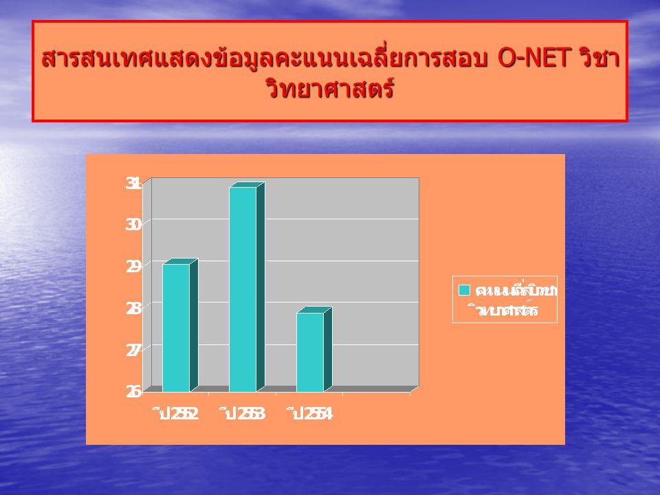สารสนเทศแสดงข้อมูลคะแนนเฉลี่ยการสอบ O-NET วิชา วิทยาศาสตร์