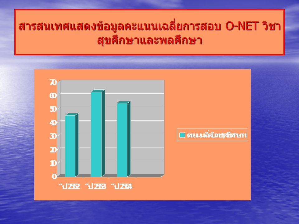 สารสนเทศแสดงข้อมูลคะแนนเฉลี่ยการสอบ O-NET วิชา สุขศึกษาและพลศึกษา