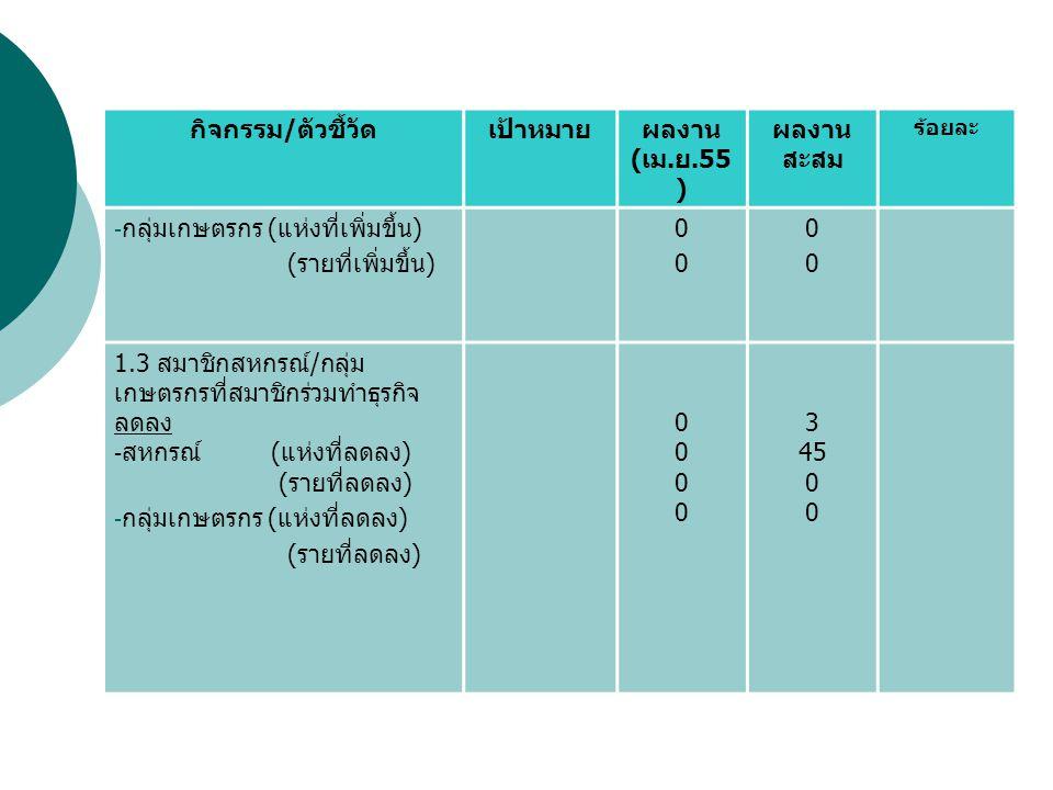 2.การเพิ่มปริมาณธุรกิจของ สหกรณ์ / กลุ่มเกษตรกร กิจกรรม / ตัวชี้วัดเป้าหมายผลงาน ( เม.