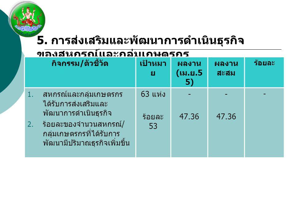 5. การส่งเสริมและพัฒนาการดำเนินธุรกิจ ของสหกรณ์และกลุ่มเกษตรกร กิจกรรม / ตัวชี้วัดเป้าหมา ย ผลงาน ( เม. ย.5 5) ผลงาน สะสม ร้อยละ 1. สหกรณ์และกลุ่มเกษต
