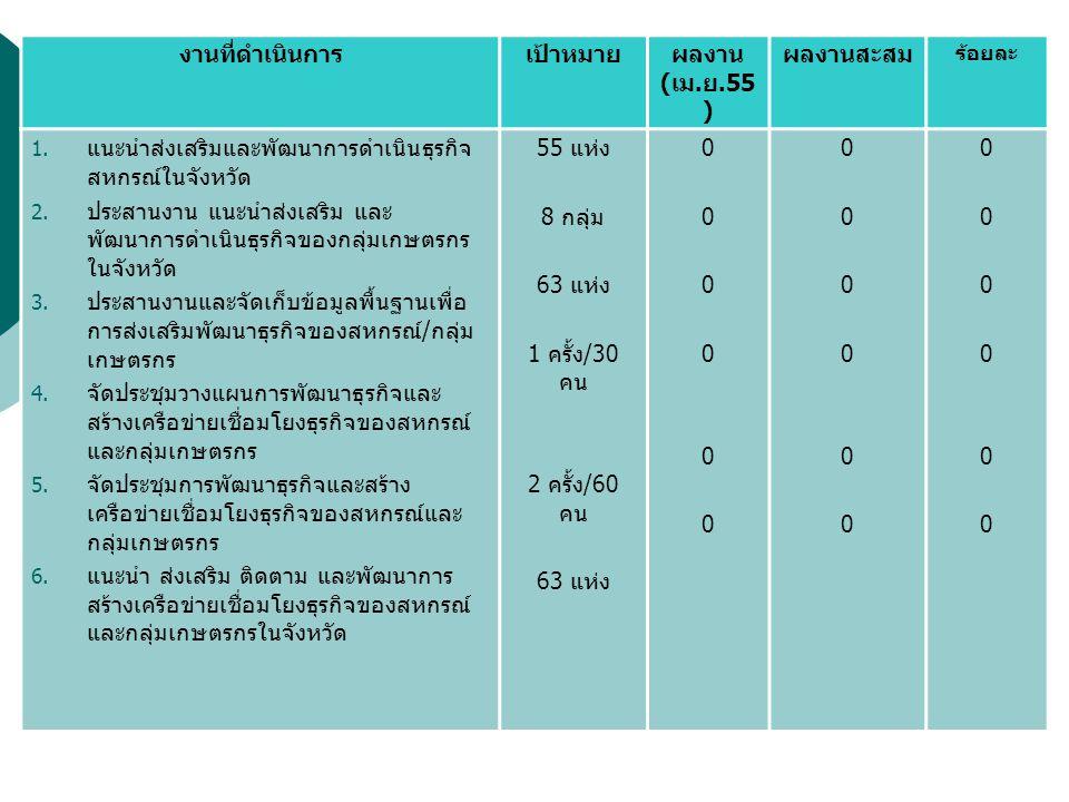 งานที่ดำเนินการเป้าหมายผลงาน ( เม.ย.55 ) ผลงานสะสม ร้อยละ 1.