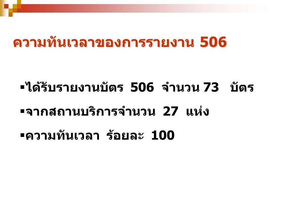 ความทันเวลาของการรายงาน 506  ได้รับรายงานบัตร 506 จำนวน 73 บัตร  จากสถานบริการจำนวน 27 แห่ง  ความทันเวลา ร้อยละ 100