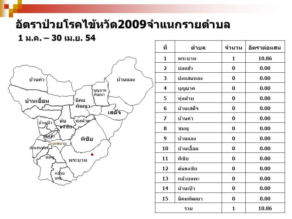 อัตราป่วยโรคไข้หวัด2009จำแนกรายตำบล 1 ม.ค. – 30 เม.ย. 54 ที่ตำบลจำนวนอัตราต่อแสน 1พระบาท 110.86 2บ่อแฮ้ว 00.00 3ปงแสนทอง00.00 4บุญนาค 00.00 5ทุ่งฝาย 0