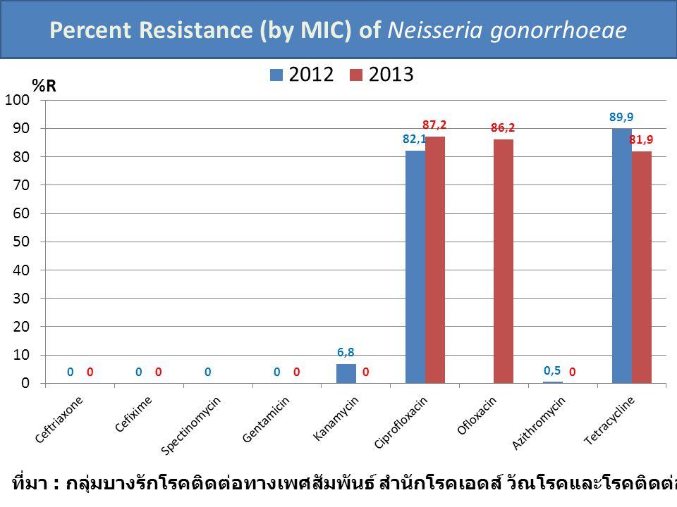 Percent Resistance (by MIC) of Neisseria gonorrhoeae %R ที่มา : กลุ่มบางรักโรคติดต่อทางเพศสัมพันธ์ สำนักโรคเอดส์ วัณโรคและโรคติดต่อทางเพศสัมพันธ์