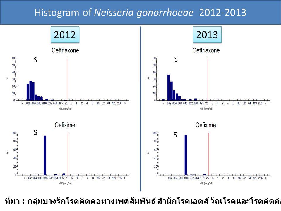 Histogram of Neisseria gonorrhoeae 2012-2013 2012 2013 ที่มา : กลุ่มบางรักโรคติดต่อทางเพศสัมพันธ์ สำนักโรคเอดส์ วัณโรคและโรคติดต่อทางเพศสัมพันธ์ SIR SIRSIR SIR