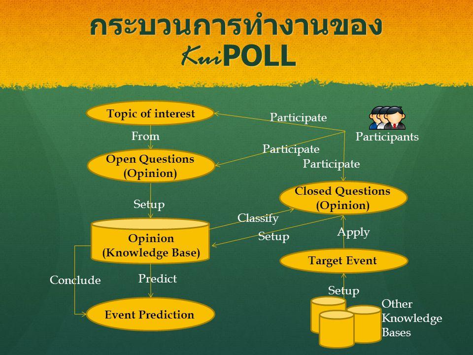 กระบวนการทำงานของ Kui POLL Topic of interest From Open Questions (Opinion) Participants Opinion (Knowledge Base) Setup Closed Questions (Opinion) Participate Setup Classify Target Event Apply Setup Event Prediction Predict Conclude Other Knowledge Bases