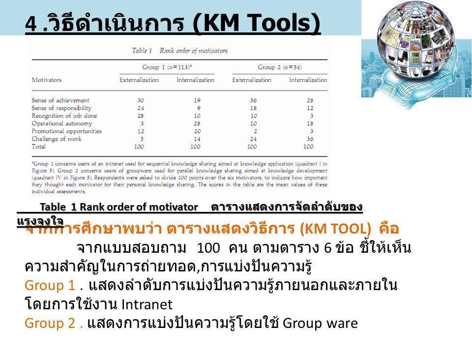 4. วิธีดำเนินการ (KM Tools) ของเอกสาร จากการศึกษาพบว่า ตารางแสดงวิธีการ (KM TOOL) คือ จากแบบสอบถาม 100 คน ตามตาราง 6 ข้อ ชี้ให้เห็น ความสำคัญในการถ่าย