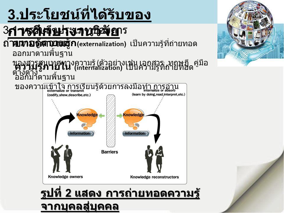 3. ประโยชน์ที่ได้รับของ การศึกษางานวิจัย รูปที่ 2 แสดง การถ่ายทอดความรู้ จากบุคลสู่บุคคล 3.1 ทราบถึงประเภทของการ ถ่ายทอดความรู้ ความรู้ภายนอก (externa