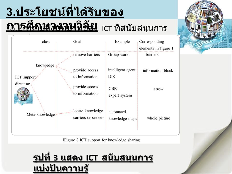 3.2 ทราบถึงบทบาทของ ICT ที่สนับสนุนการ แบ่งปันความรู้ 3.