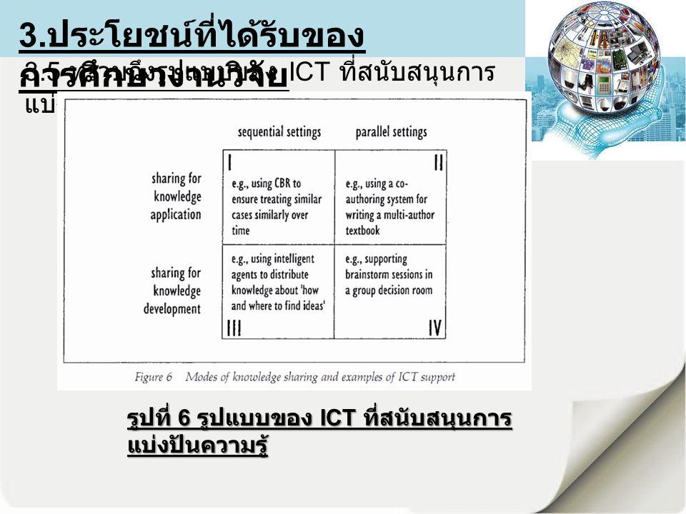 3. ประโยชน์ที่ได้รับของ การศึกษางานวิจัย 3.5 ทราบถึงรูปแบบของ ICT ที่สนับสนุนการ แบ่งปันความรู้ รูปที่ 6 รูปแบบของ ICT ที่สนับสนุนการ แบ่งปันความรู้