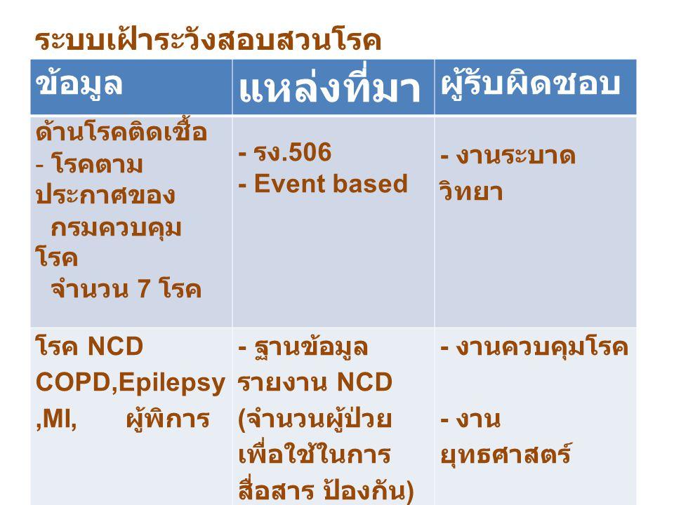 ข้อมูล แหล่งที่มา ผู้รับผิดชอบ ด้านโรคติดเชื้อ - โรคตาม ประกาศของ กรมควบคุม โรค จำนวน 7 โรค - รง. 506 - Event based - งานระบาด วิทยา โรค NCD COPD,Epil