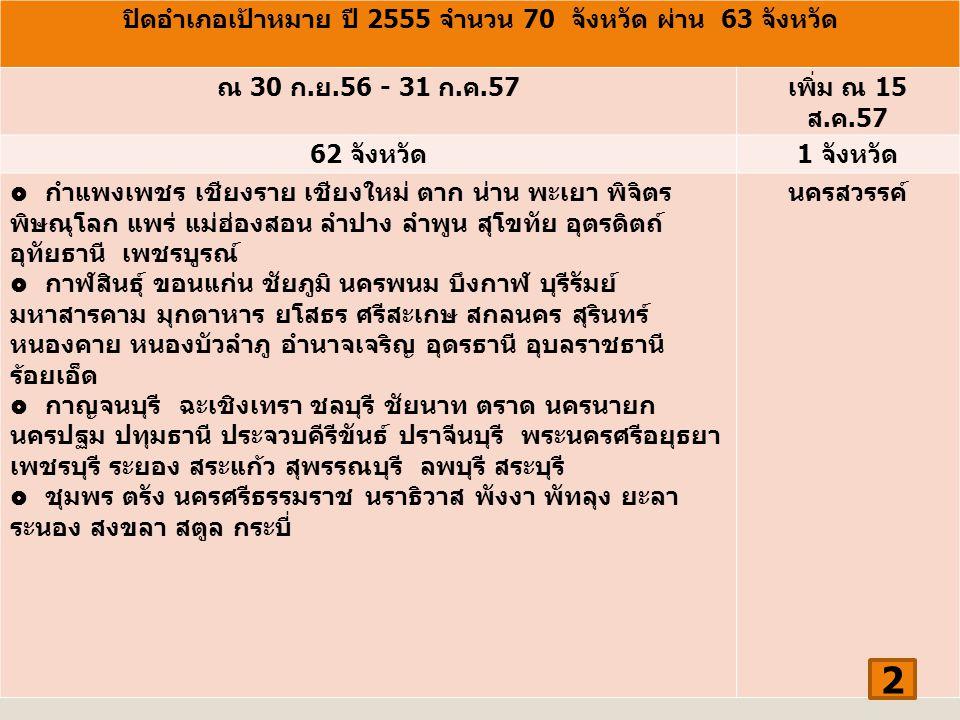 สรุปจังหวัดผลงานปิดอำเภอเป้าหมายปี 2555 รวมไม่ผ่าน 7 จังหวัด 3
