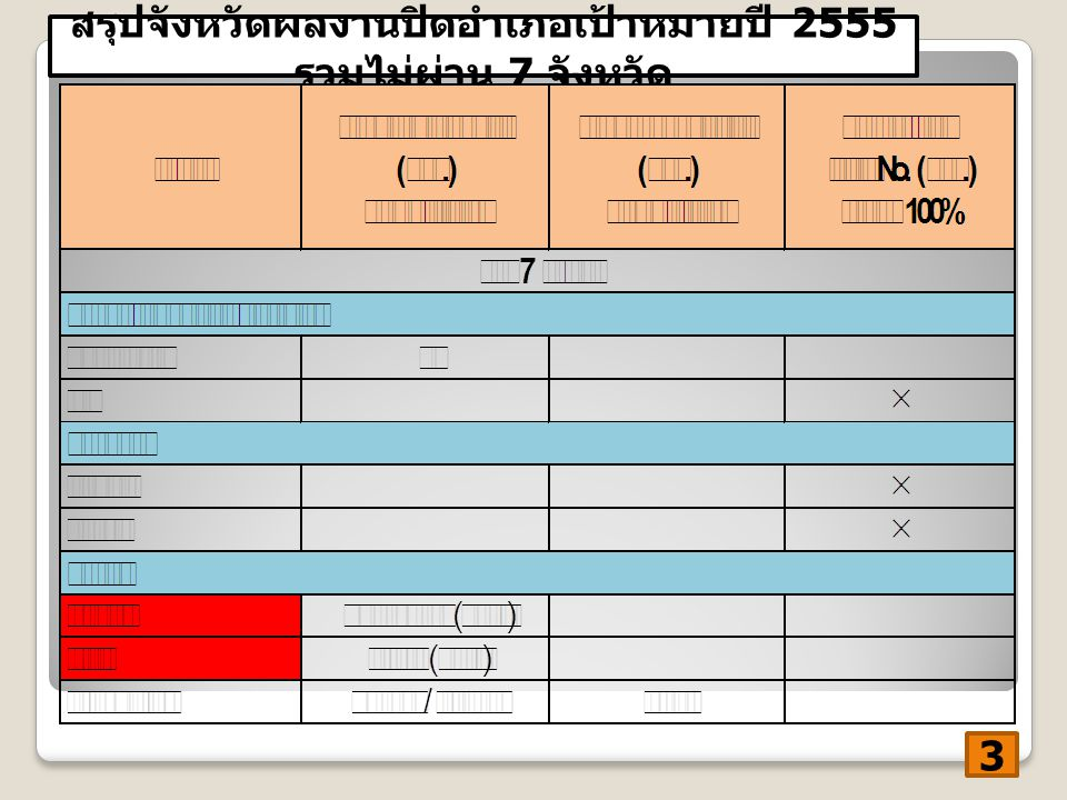 สรุปจังหวัดผลงานปิดอำเภอเป้าหมาย ปี 2555 4