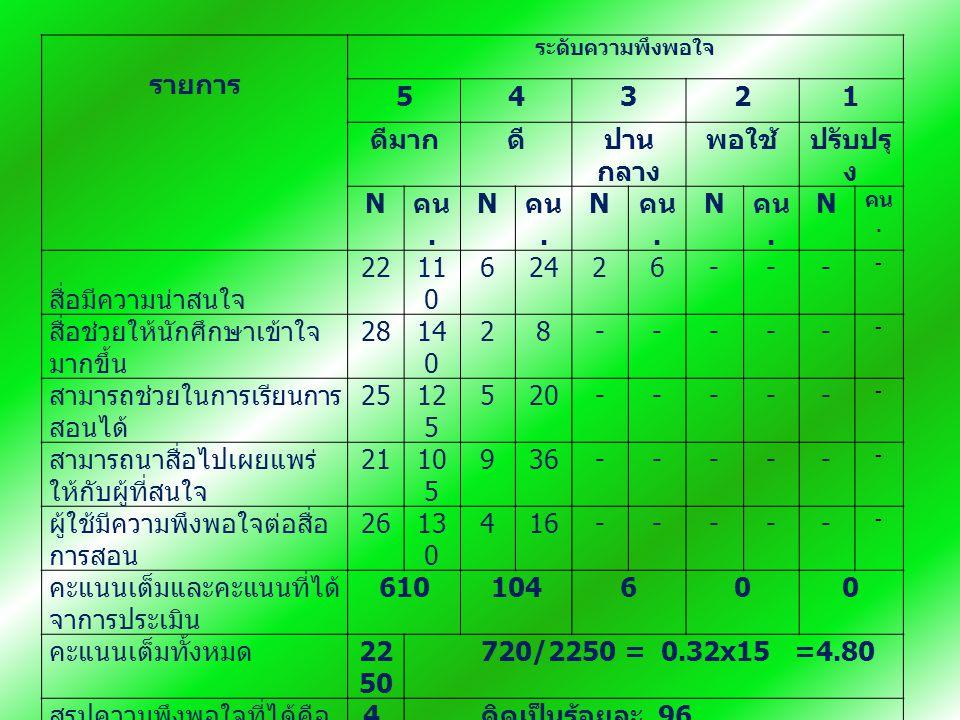 รายการ ระดับความพึงพอใจ 54321 ดีมากดีปาน กลาง พอใช้ปรับปรุ ง N คน.