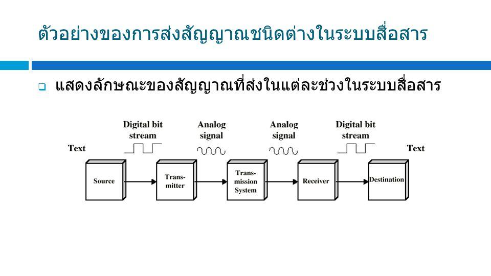 ตัวอย่างของการส่งสัญญาณชนิดต่างในระบบสื่อสาร  แสดงลักษณะของสัญญาณที่ส่งในแต่ละช่วงในระบบสื่อสาร