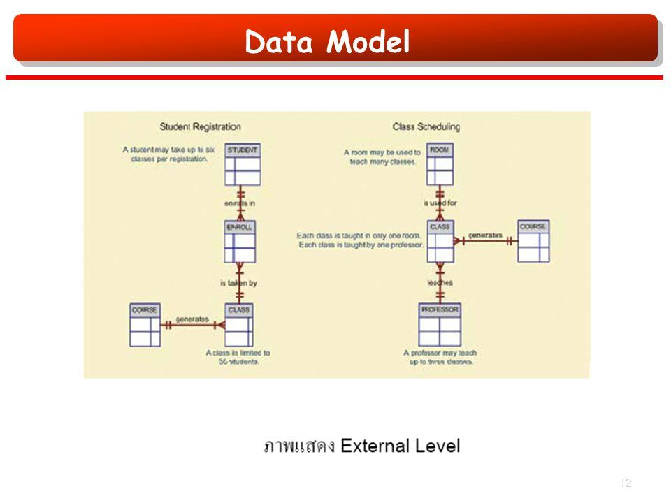 Data Model 12