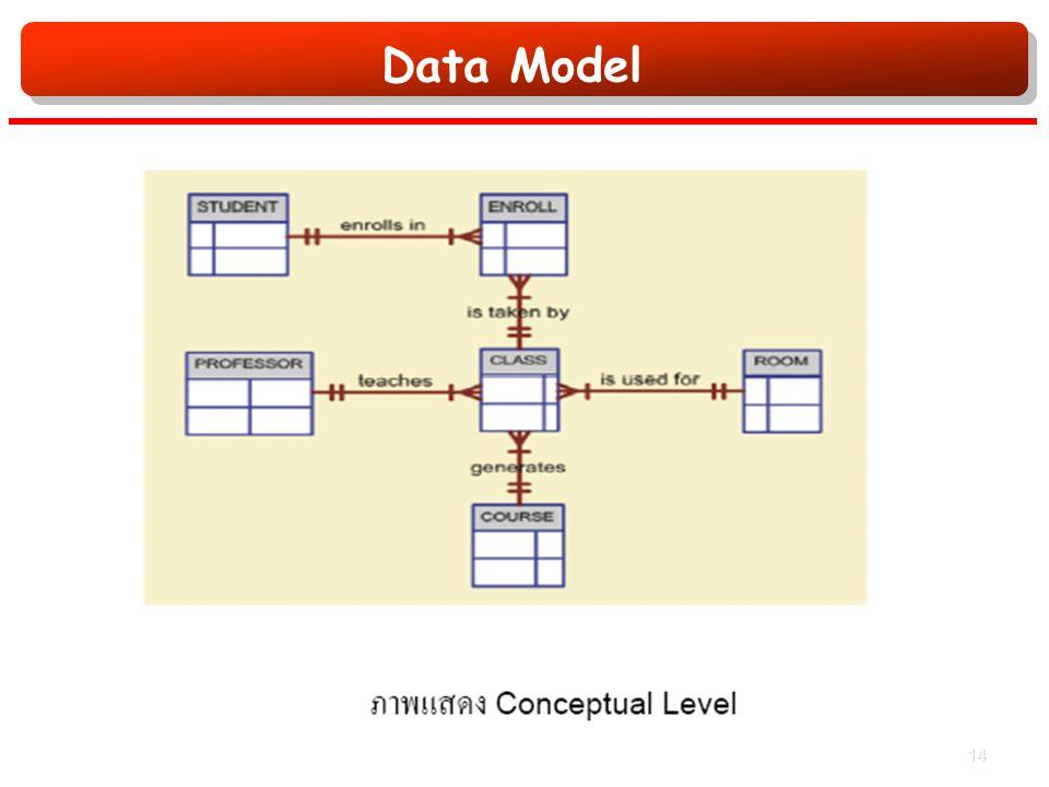 Data Model 14